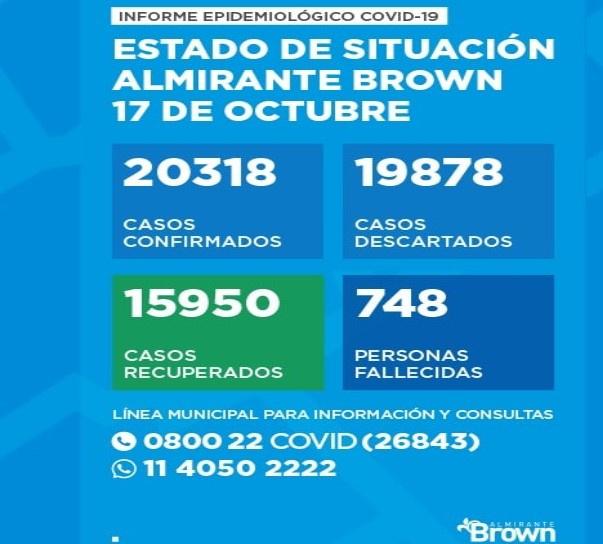 Situacion del coronavirus en Almirante Brown